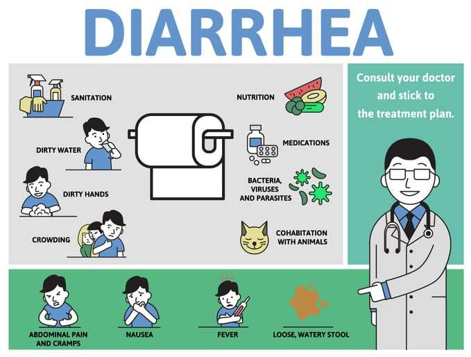 Underlying Causes of Stomach Pain and Diarrhea | GI Associates